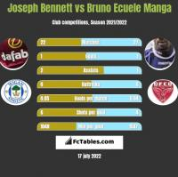 Joseph Bennett vs Bruno Ecuele Manga h2h player stats