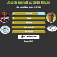 Joseph Bennett vs Curtis Nelson h2h player stats