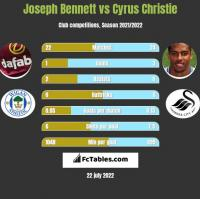 Joseph Bennett vs Cyrus Christie h2h player stats