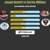 Joseph Bennett vs Derrick Williams h2h player stats