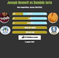 Joseph Bennett vs Dominic Iorfa h2h player stats