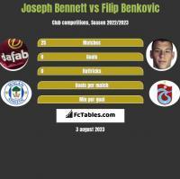 Joseph Bennett vs Filip Benkovic h2h player stats