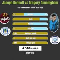 Joseph Bennett vs Gregory Cunningham h2h player stats