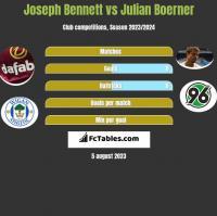 Joseph Bennett vs Julian Boerner h2h player stats