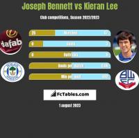 Joseph Bennett vs Kieran Lee h2h player stats