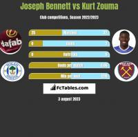 Joseph Bennett vs Kurt Zouma h2h player stats