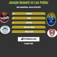 Joseph Bennett vs Lee Peltier h2h player stats