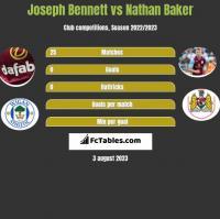 Joseph Bennett vs Nathan Baker h2h player stats