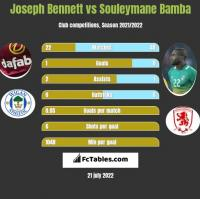 Joseph Bennett vs Souleymane Bamba h2h player stats