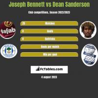 Joseph Bennett vs Dean Sanderson h2h player stats