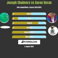 Joseph Chalmers vs Aaron Doran h2h player stats