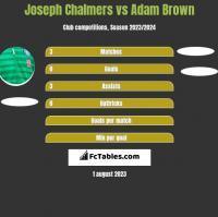 Joseph Chalmers vs Adam Brown h2h player stats