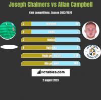 Joseph Chalmers vs Allan Campbell h2h player stats