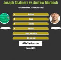 Joseph Chalmers vs Andrew Murdoch h2h player stats