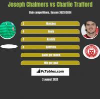 Joseph Chalmers vs Charlie Trafford h2h player stats