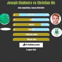 Joseph Chalmers vs Christian Ilic h2h player stats