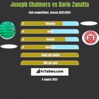 Joseph Chalmers vs Dario Zanatta h2h player stats