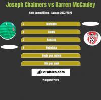 Joseph Chalmers vs Darren McCauley h2h player stats