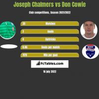 Joseph Chalmers vs Don Cowie h2h player stats