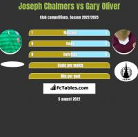 Joseph Chalmers vs Gary Oliver h2h player stats