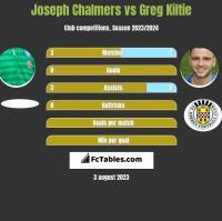 Joseph Chalmers vs Greg Kiltie h2h player stats
