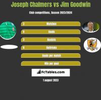 Joseph Chalmers vs Jim Goodwin h2h player stats