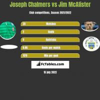 Joseph Chalmers vs Jim McAlister h2h player stats