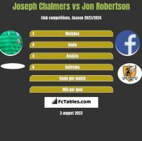 Joseph Chalmers vs Jon Robertson h2h player stats