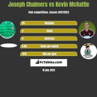 Joseph Chalmers vs Kevin McHattie h2h player stats