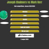 Joseph Chalmers vs Mark Kerr h2h player stats