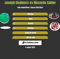 Joseph Chalmers vs Riccardo Calder h2h player stats