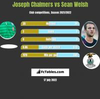 Joseph Chalmers vs Sean Welsh h2h player stats