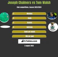 Joseph Chalmers vs Tom Walsh h2h player stats