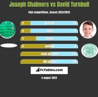 Joseph Chalmers vs David Turnbull h2h player stats