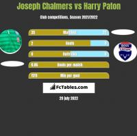 Joseph Chalmers vs Harry Paton h2h player stats