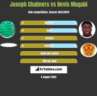 Joseph Chalmers vs Bevis Mugabi h2h player stats