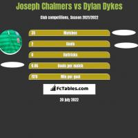 Joseph Chalmers vs Dylan Dykes h2h player stats