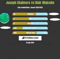 Joseph Chalmers vs Blair Malcolm h2h player stats