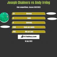 Joseph Chalmers vs Andy Irving h2h player stats