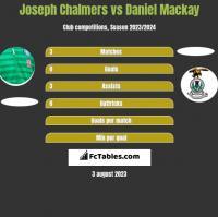 Joseph Chalmers vs Daniel Mackay h2h player stats