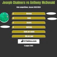 Joseph Chalmers vs Anthony McDonald h2h player stats