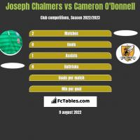 Joseph Chalmers vs Cameron O'Donnell h2h player stats