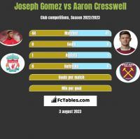 Joseph Gomez vs Aaron Cresswell h2h player stats