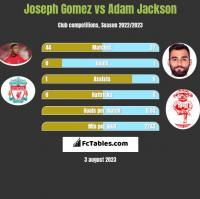 Joseph Gomez vs Adam Jackson h2h player stats