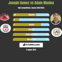 Joseph Gomez vs Adam Masina h2h player stats