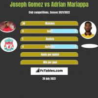 Joseph Gomez vs Adrian Mariappa h2h player stats