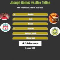 Joseph Gomez vs Alex Telles h2h player stats