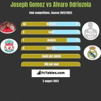 Joseph Gomez vs Alvaro Odriozola h2h player stats