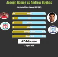Joseph Gomez vs Andrew Hughes h2h player stats