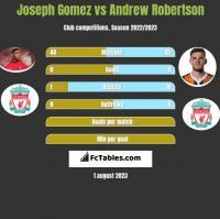 Joseph Gomez vs Andrew Robertson h2h player stats